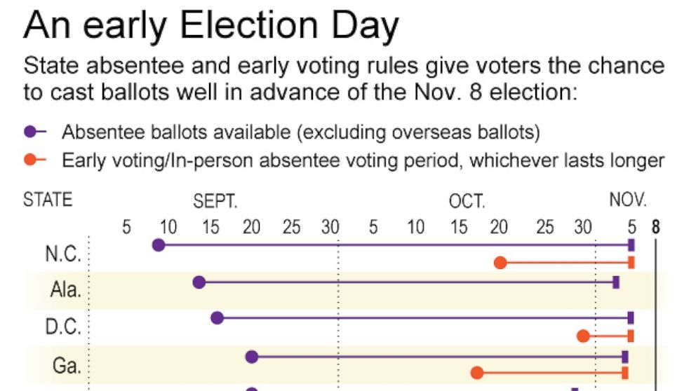 Does All Voting Happen on Election Day? Think Again
