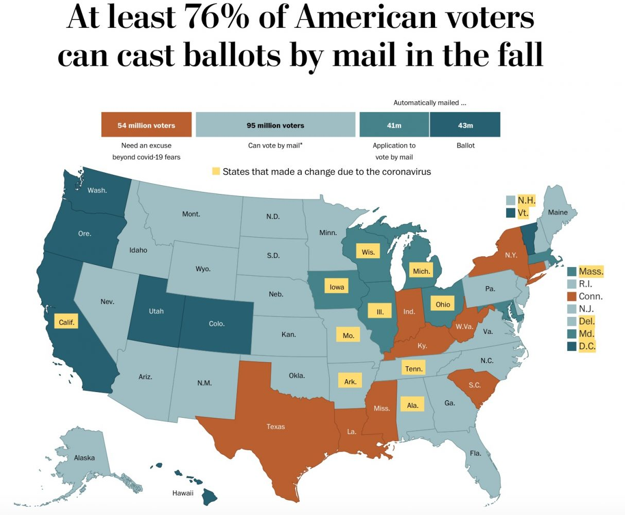 The pandemic will change the way millions cast ballots. Here's the state of absentee voting in the U.S.